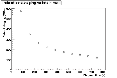 rateOfStagedData vs time.pic-1.png