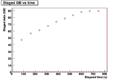 stagedGB vs time.pic-1.png