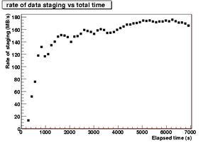 rateOfStagedData vs time.CNAF-2.png
