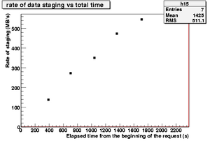 rateOfStagedData vs time.IN2P3-4.png