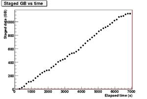 stagedGB vs time.CNAF-2.png