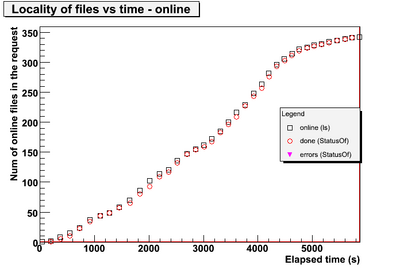 Done and online vs time.CNAF-1.png
