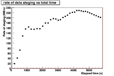 rateOfStagedData vs time.CNAF-1.png