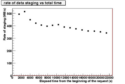 rateOfStagedData vs time.CNAF-3.png