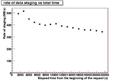 rateOfStagedData vs time.CNAF-3.png