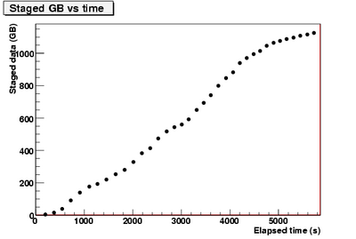 stagedGB vs time.CNAF-1.png