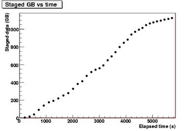 stagedGB vs time.CNAF-1.png