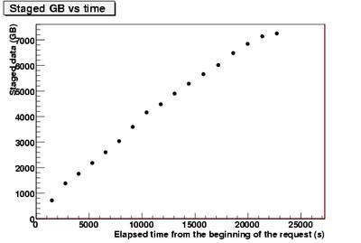 stagedGB vs time.CNAF-3.png