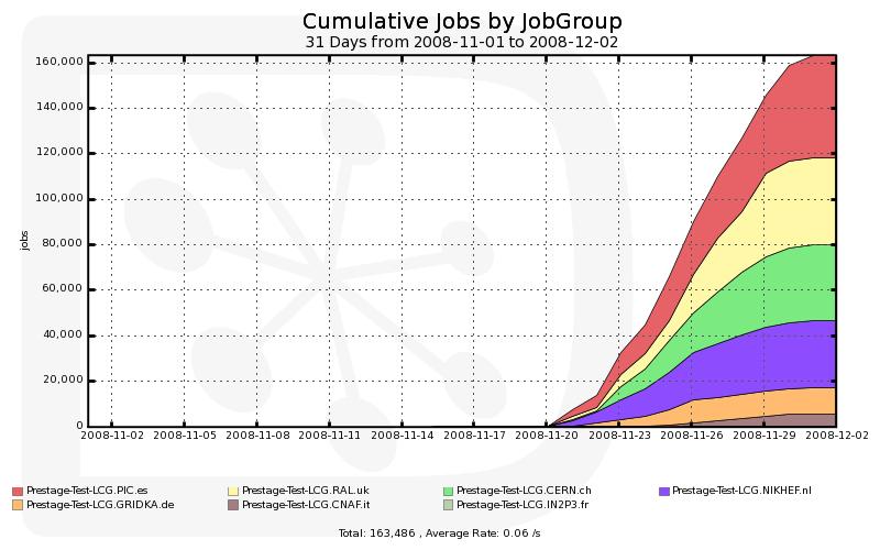 LHCb-cumulative_plot_of_staging_jobs_run-dec1.png
