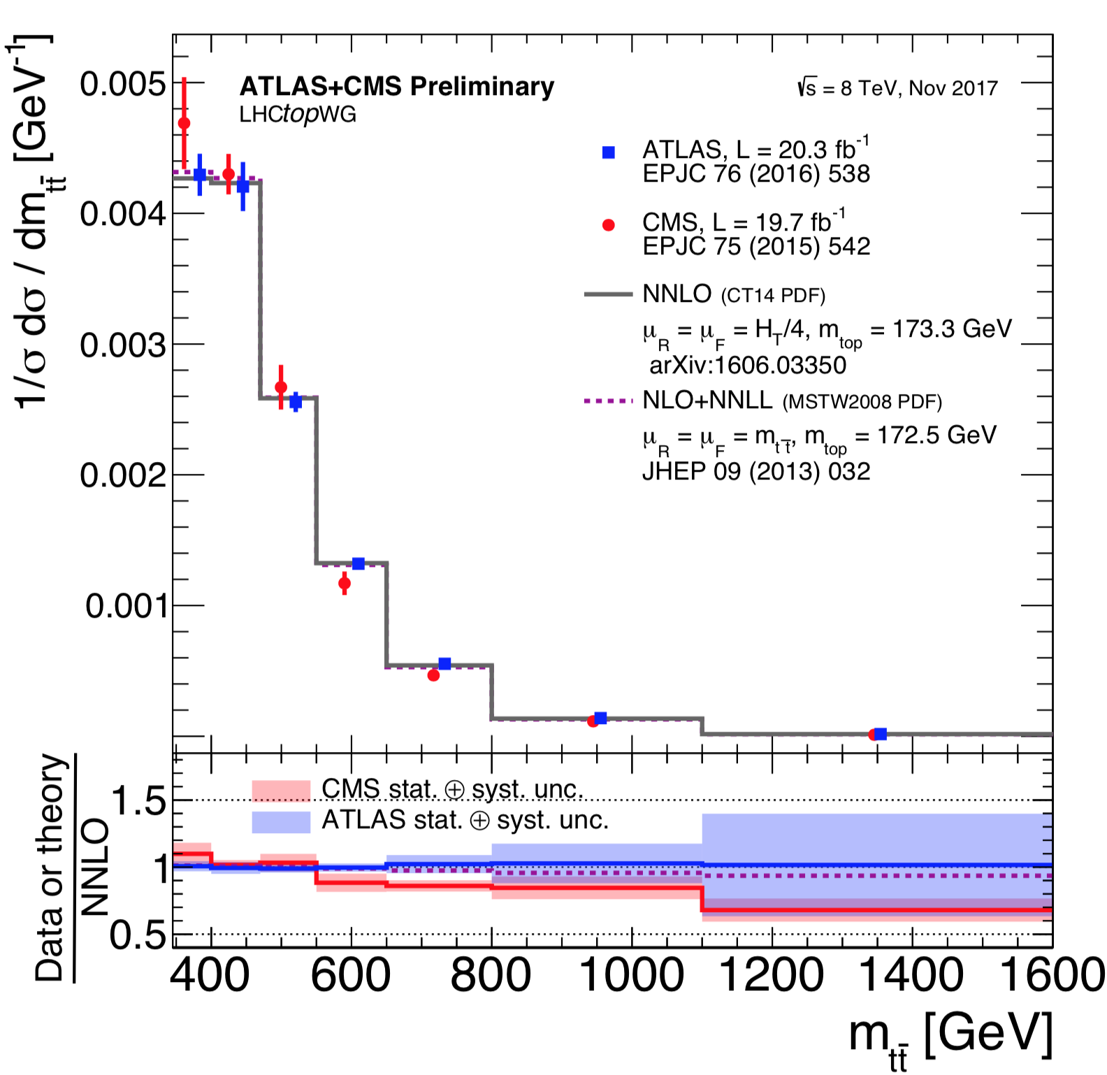 LHCTopWGSummaryPlots < LHCPhysics < TWiki