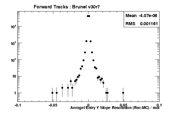 brv30r7_ForwardTracks_AerogelEntryTYRes.png