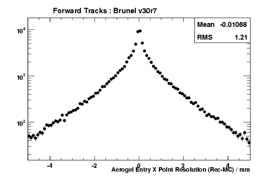 brv30r7_ForwardTracks_AerogelEntryXRes.png