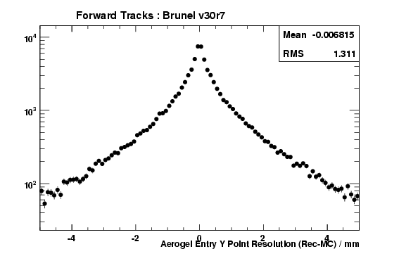 brv30r7_ForwardTracks_AerogelEntryYRes.png