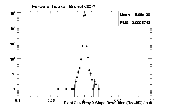brv30r7_ForwardTracks_Rich1GasEntryTXRes.png