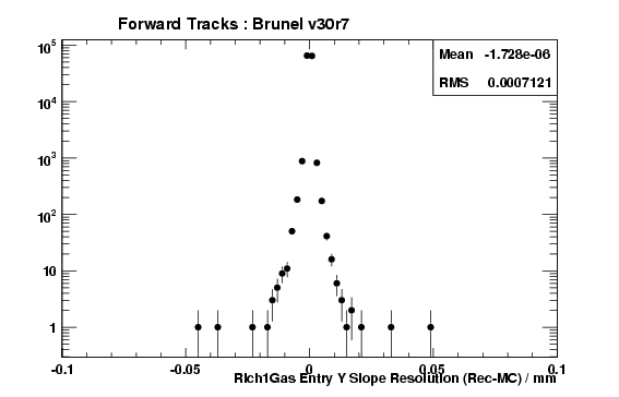 brv30r7_ForwardTracks_Rich1GasEntryTYRes.png