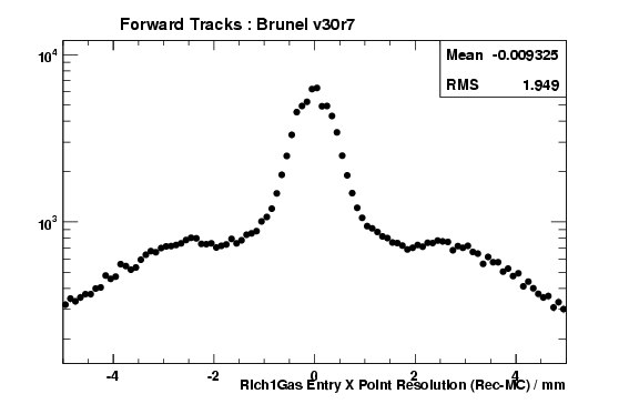 brv30r7_ForwardTracks_Rich1GasEntryXRes.png