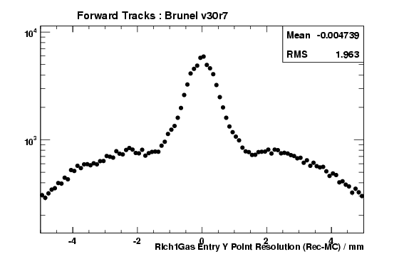 brv30r7_ForwardTracks_Rich1GasEntryYRes.png