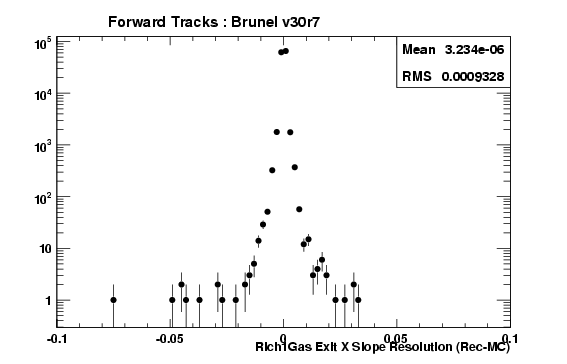 brv30r7_ForwardTracks_Rich1GasExitTXRes.png