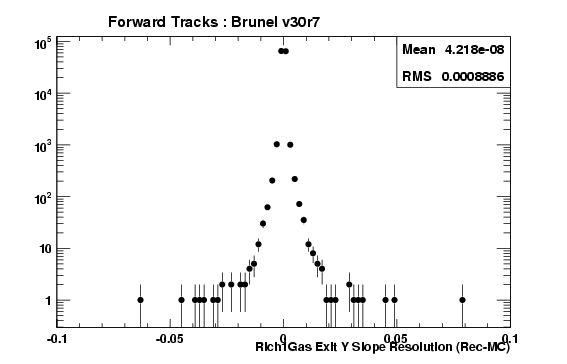 brv30r7_ForwardTracks_Rich1GasExitTYRes.png