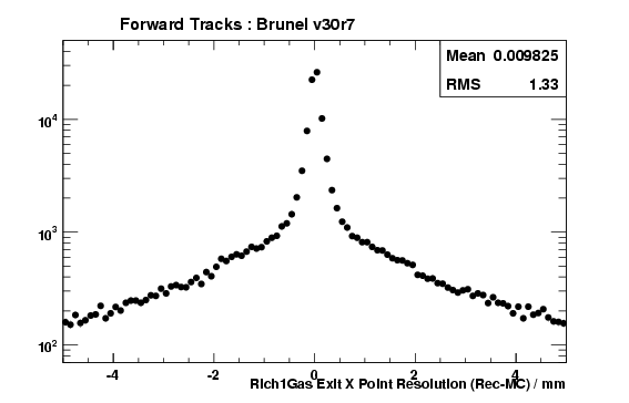 brv30r7_ForwardTracks_Rich1GasExitXRes.png