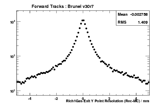 brv30r7_ForwardTracks_Rich1GasExitYRes.png