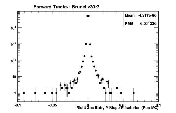 brv30r7_ForwardTracks_Rich2GasEntryTYRes.png