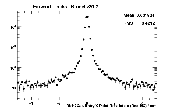 brv30r7_ForwardTracks_Rich2GasEntryXRes.png