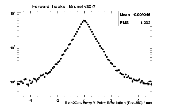 brv30r7_ForwardTracks_Rich2GasEntryYRes.png