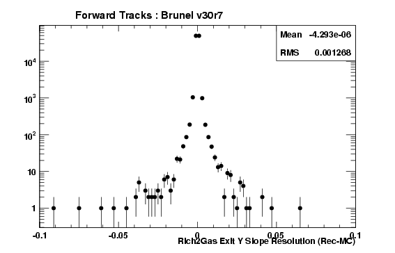 brv30r7_ForwardTracks_Rich2GasExitTYRes.png