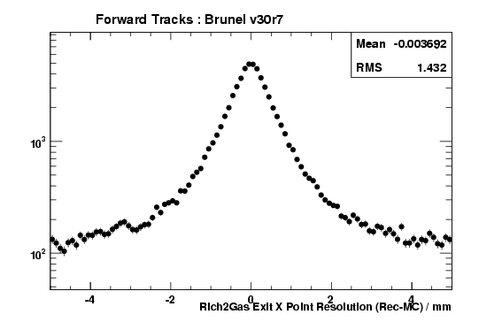 brv30r7_ForwardTracks_Rich2GasExitXRes.png