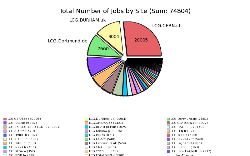 Failed_User_Jobs_Input_Sandbox_Download_by_Site.png