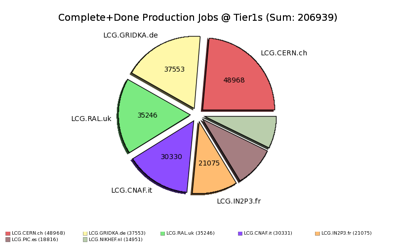 Done+Complete_Production_Jobs_at_Tier1_by_Site.png