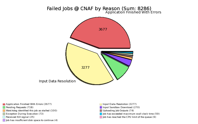 Failed_Jobs_at_CNAF_by_MinorStatus.png