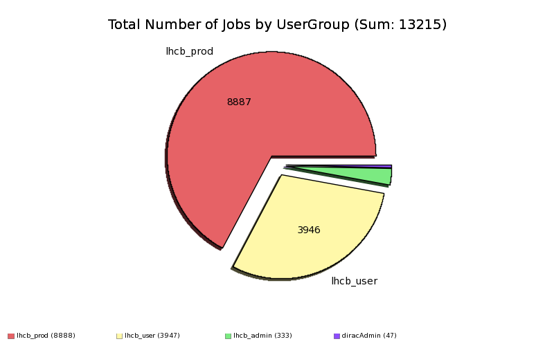 Failed_Jobs_by_UserGroup.png
