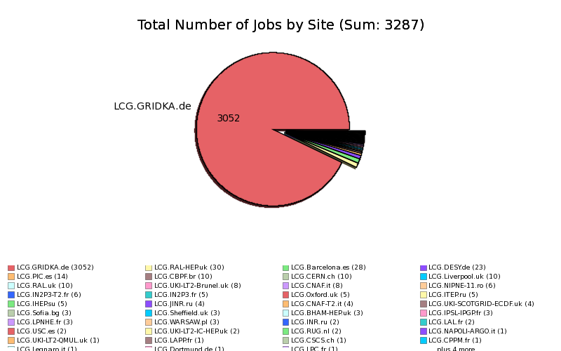 Failed_Production_Jobs_Input_Sandbox_Download_by_Site.png