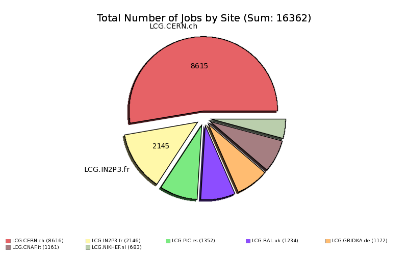 Done_and_Complete_User_Jobs_at_Tier1_by_Site.png