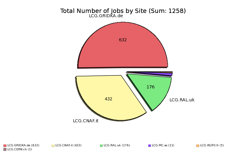 Failed_Production_Jobs_Input_Data_Resolution_by_Site.png
