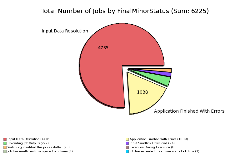 Failed_User_Jobs_by_Final_Minor_Status.png
