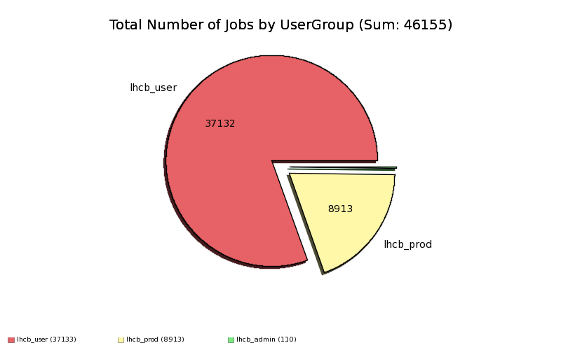 Done_and_Complete_Jobs_by_UserGroup.png