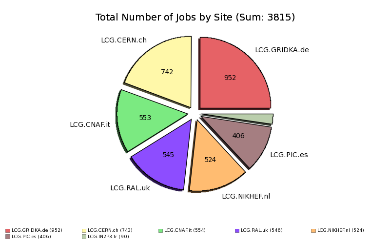 Done_and_Complete_Production_Jobs_at_Tier1_by_Site.png