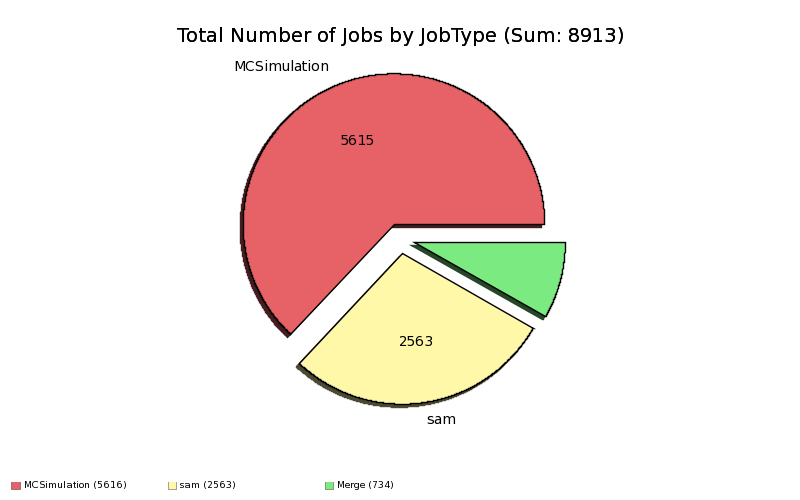 Done_and_Complete_Production_Jobs_by_JobType.png
