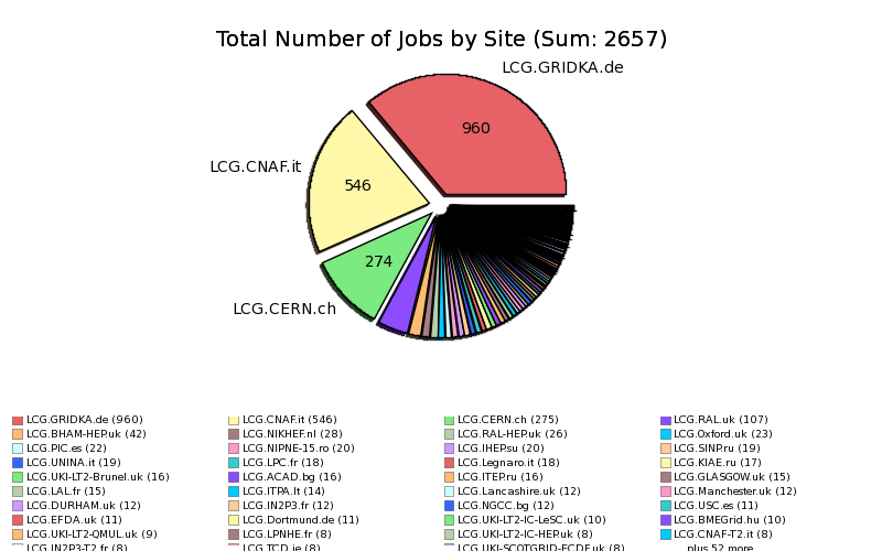 Failed_Production_Jobs_Application_Finished_With_Errors_by_Site.png