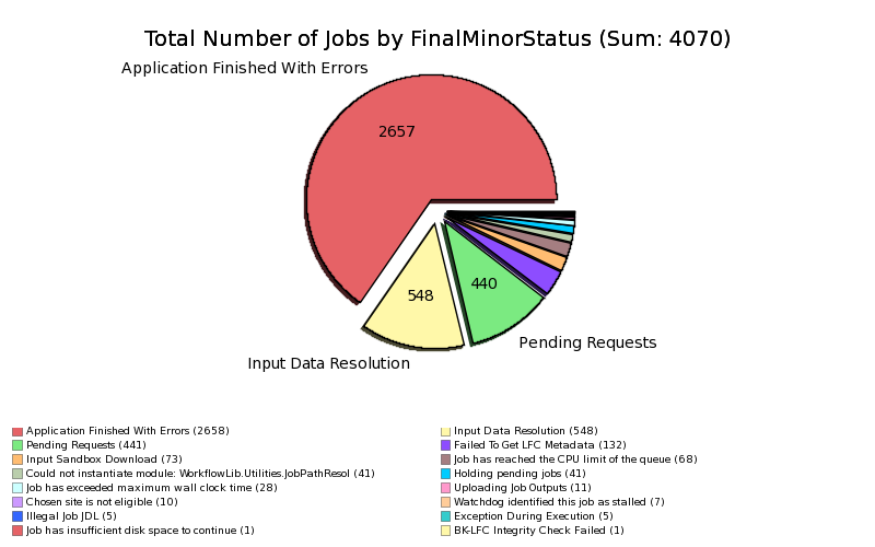 Failed_Production_Jobs_by_Final_Minor_Status.png