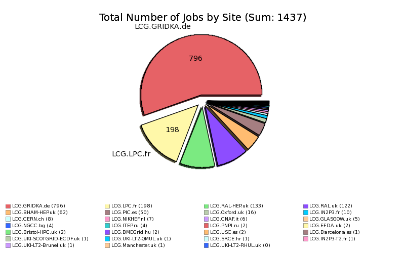 Failed_Users_Jobs_Application_Finished_With_Errors_by_Site.png