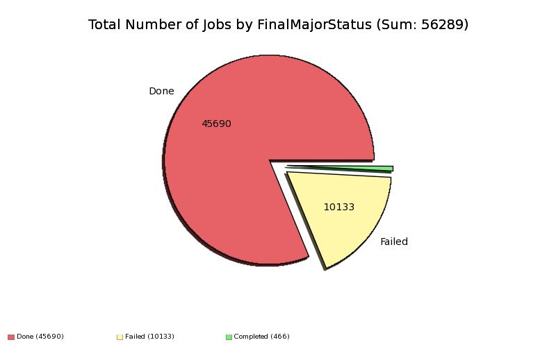 Total_Number_of_Jobs_by_FinalMajorStatus.png