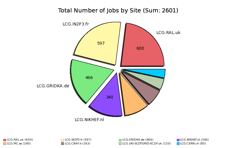 Failed_Users_Jobs_Input_Data_Resolution_by_Site.png