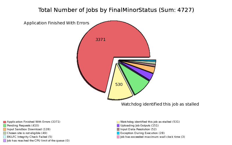 Failed_Production_Jobs_by_MinorStatus.png