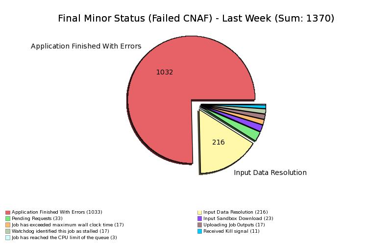 Failed_Jobs_at_CNAF_by_MinorStatus.png