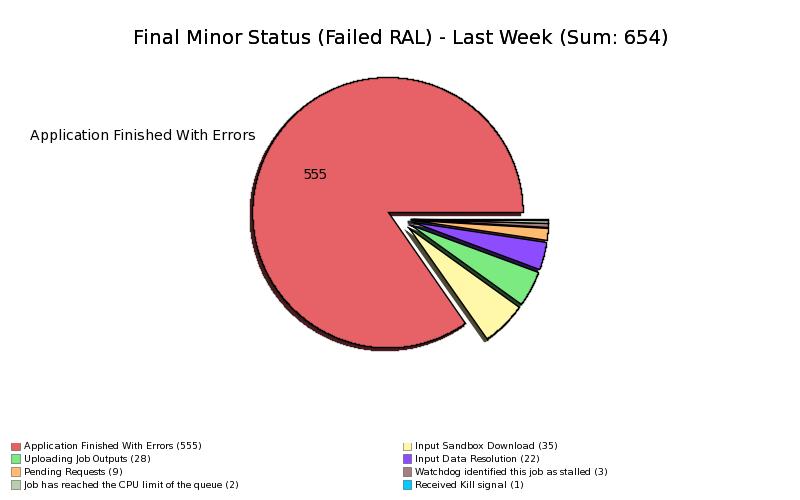 Failed_Jobs_at_RAL_by_MinorStatus.png