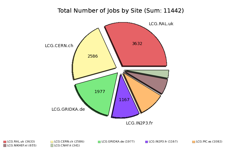 Done+Complete_User_Jobs_at_Tier1_by_Site.png